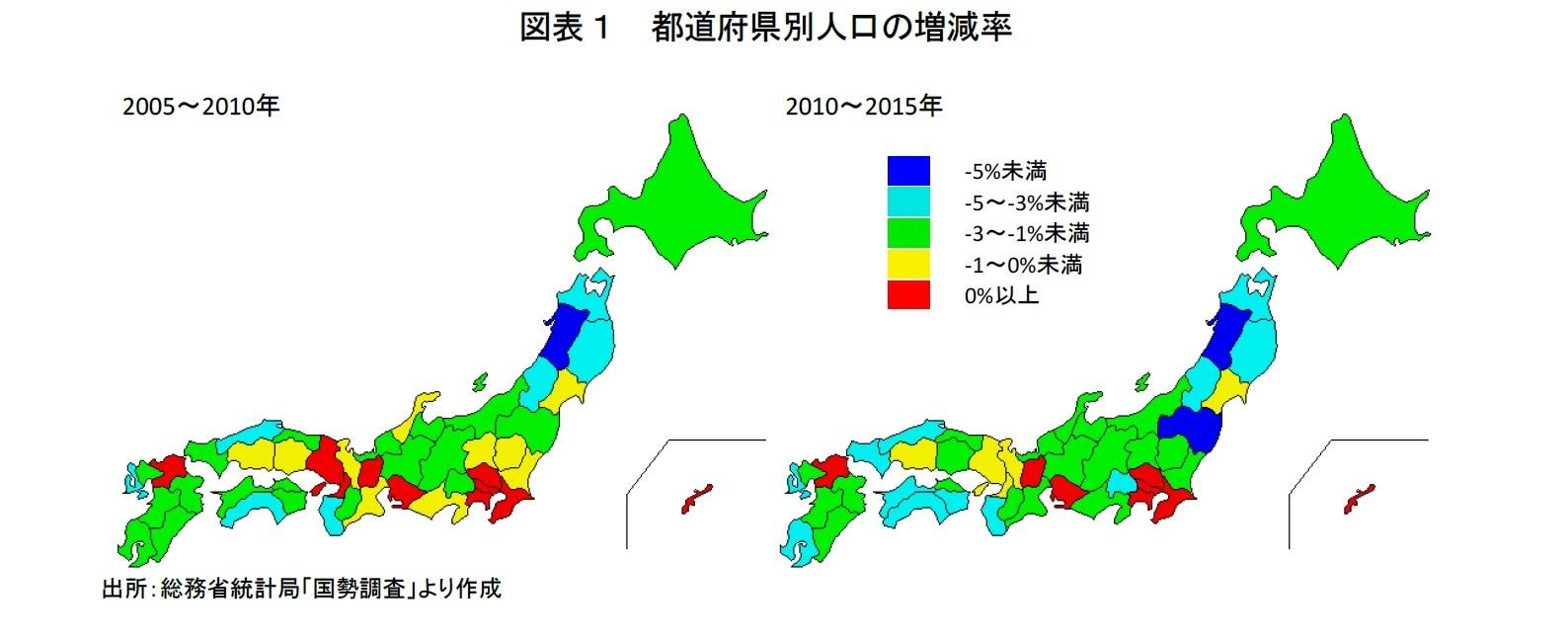 図表1 都道府県別人口の増減率