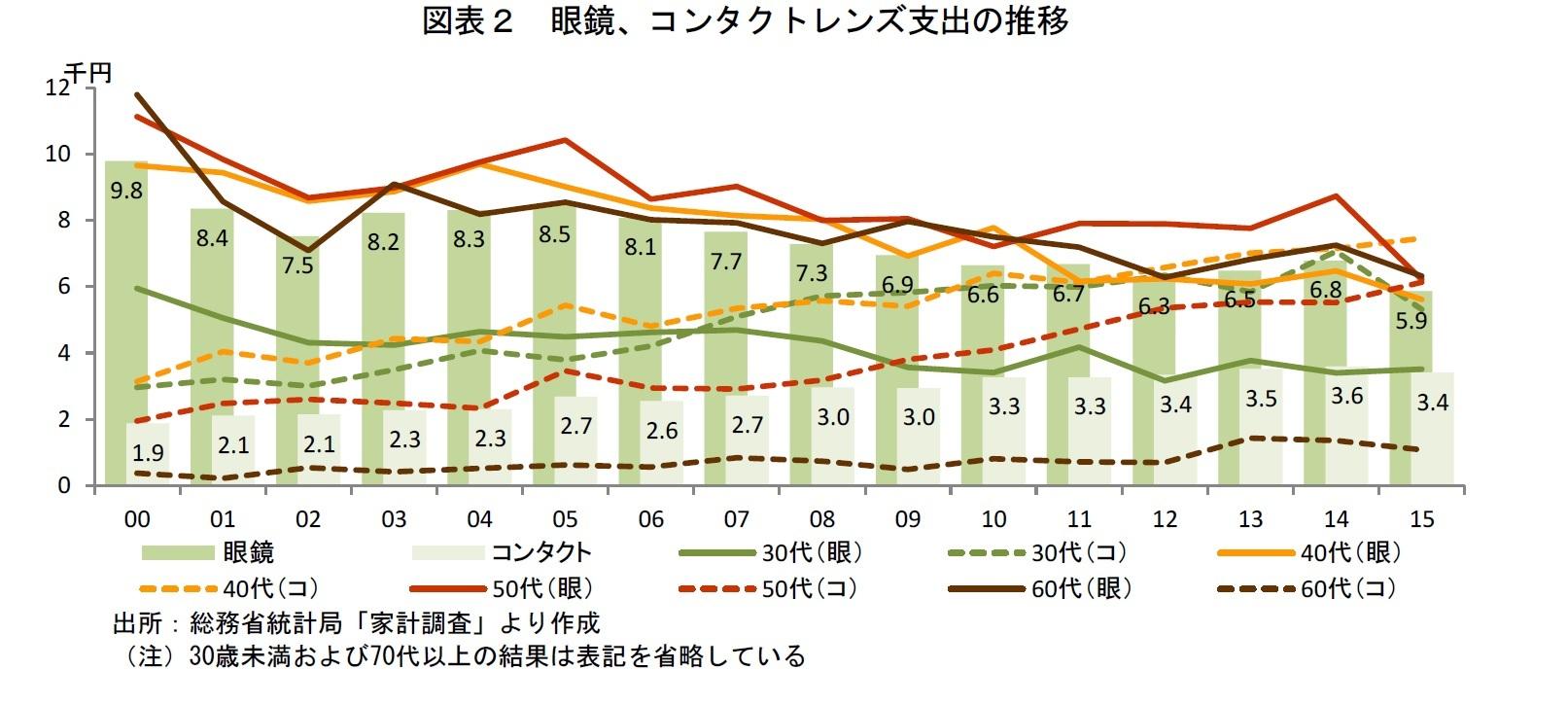 図表2 眼鏡、コンタクトレンズ支出の推移