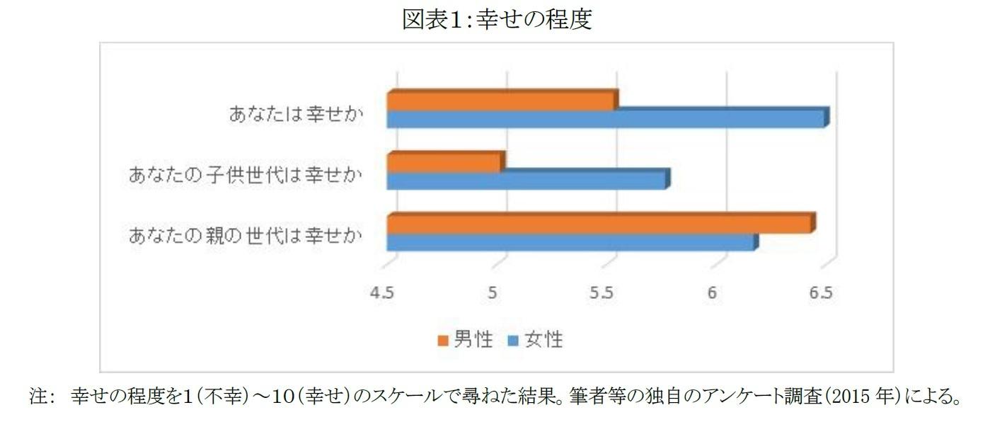 図表1:幸せの程度