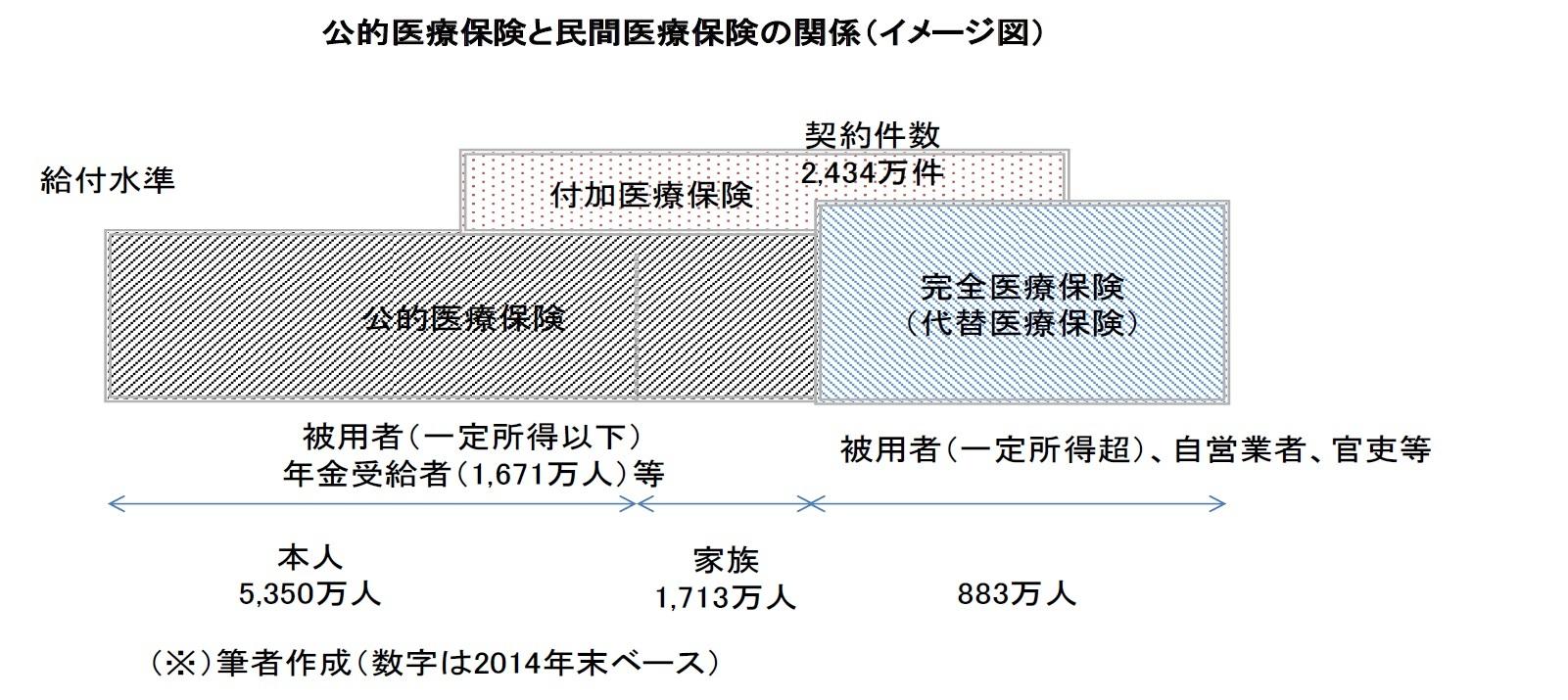 公的医療保険と民間医療保険の関係(イメージ図)