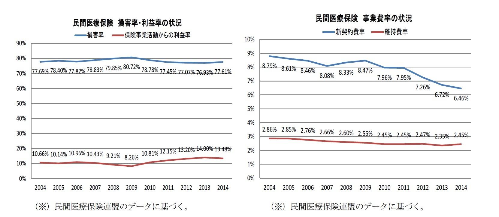 民間医療保険損害率・利益率の状況/民間医療保険事業費率の状況