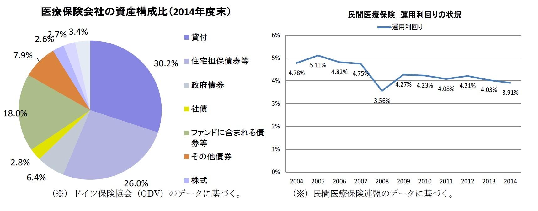 医療保険会社の資産構成比(2014年度末)/民間医療保険運用利回りの状況