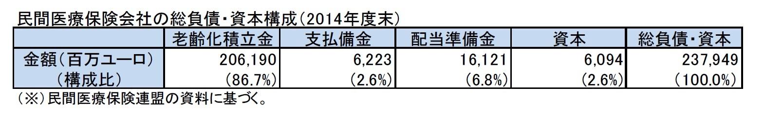 民間医療保険会社の総負債・資本構成(2014年度末)