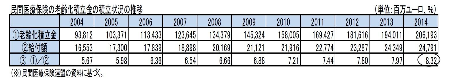 民間医療保険の老齢化積立金の積立状況の推移