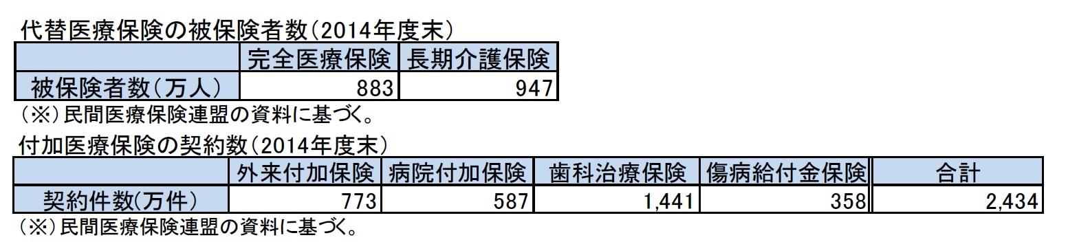 代替医療保険の被保険者数(2014年度末)/付加医療保険の契約数(2014年度末)