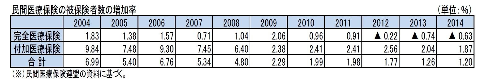 民間医療保険の被保険者数の増加率