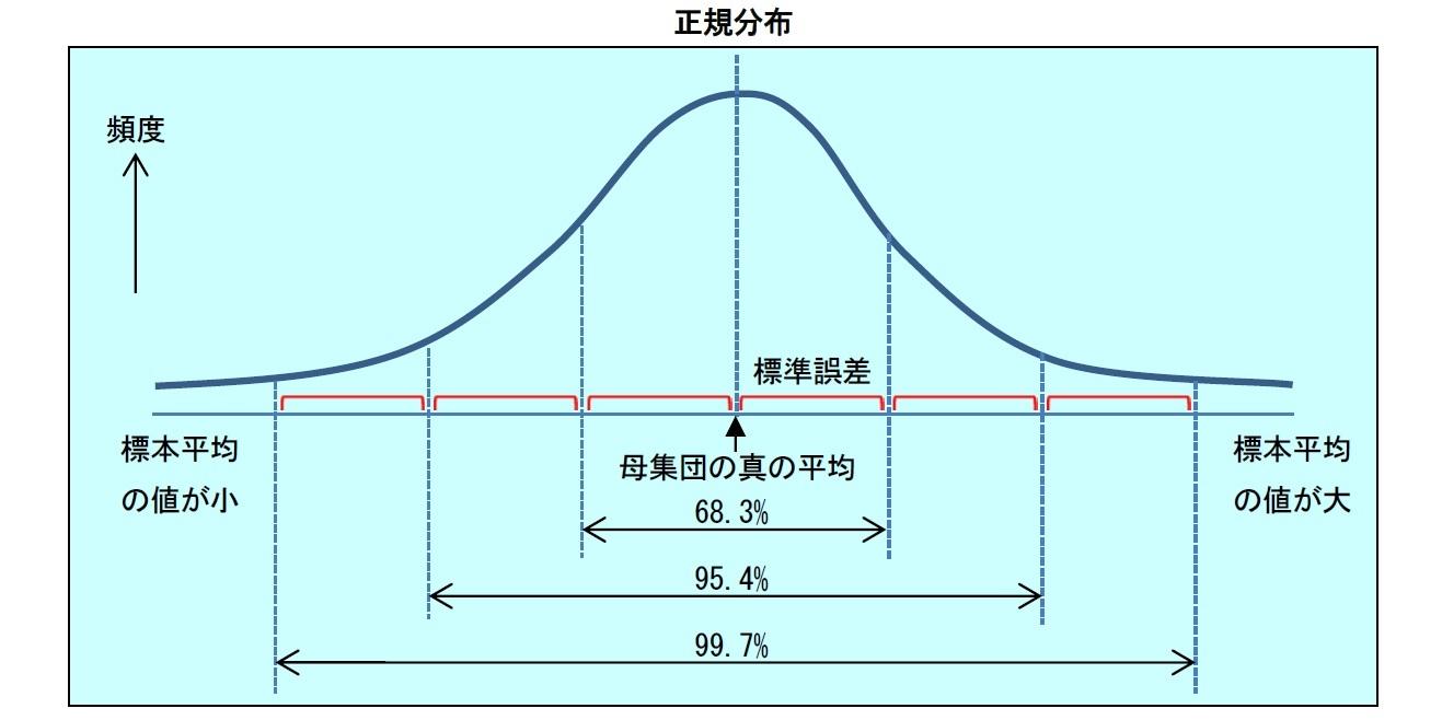 正規分布の生保での活用例-中心極限定理は、保険数理をどのように支え ...