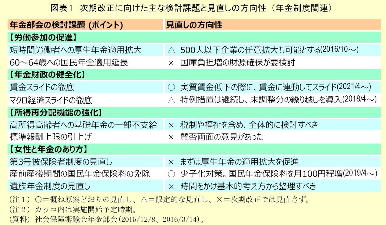 次期改正に向けた主な検討課題と見直しの方向性 (年金制度関連)
