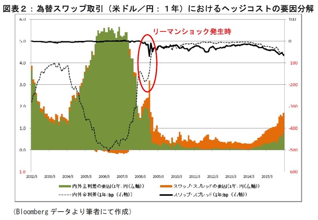 為替スワップ取引(米ドル/円:1年)におけるヘッジコストの要因分解
