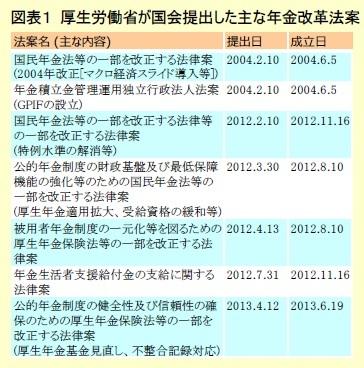 図表1 厚生労働省が国会提出した主な年金改革法案