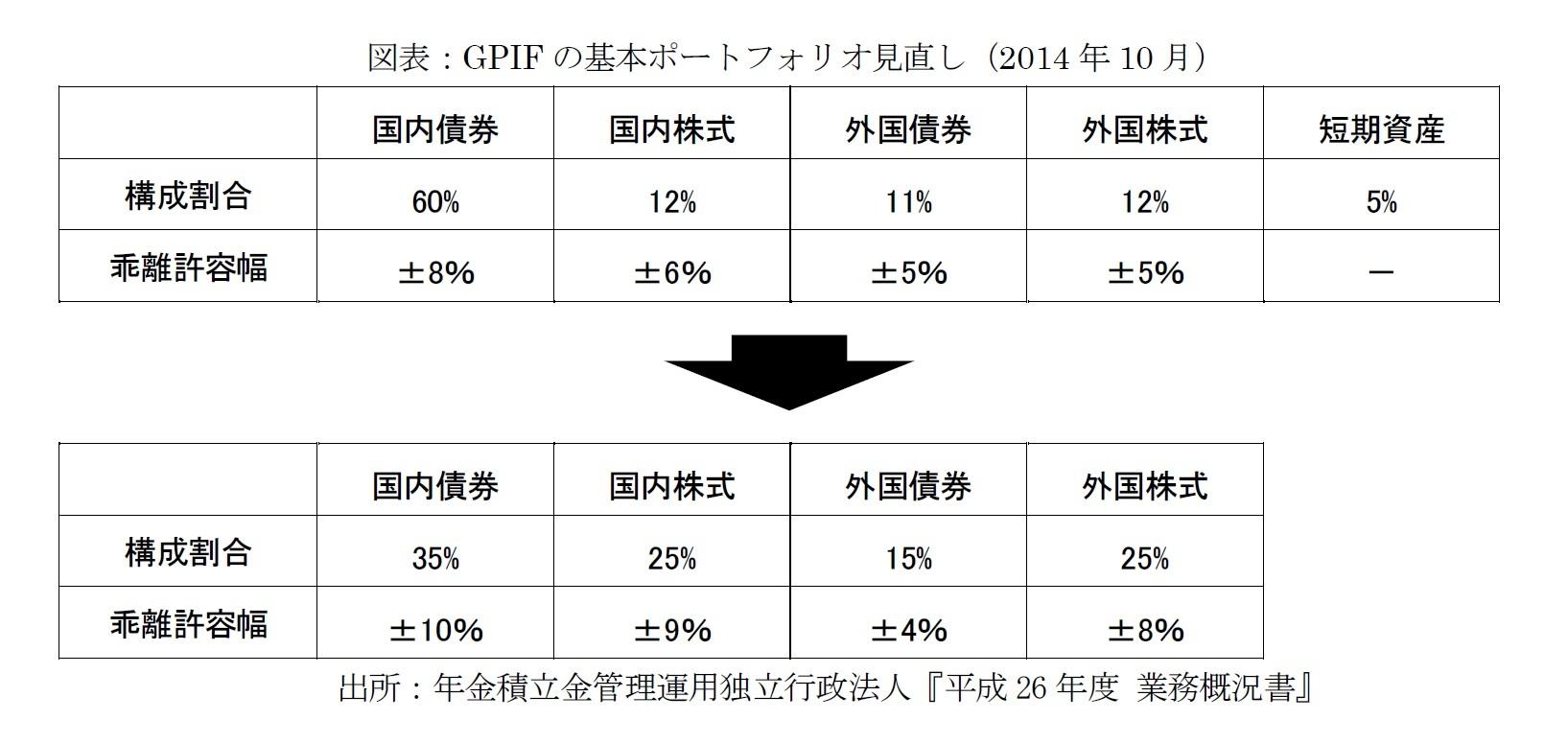 図表:GPIFの基本ポートフォリオ見直し(2014年10月)