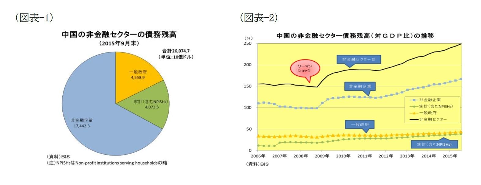 (図表-1)中国の非金融セクターの債務残高/(図表-2)中国の非金融セクター債務残高(対GDP比)の推移