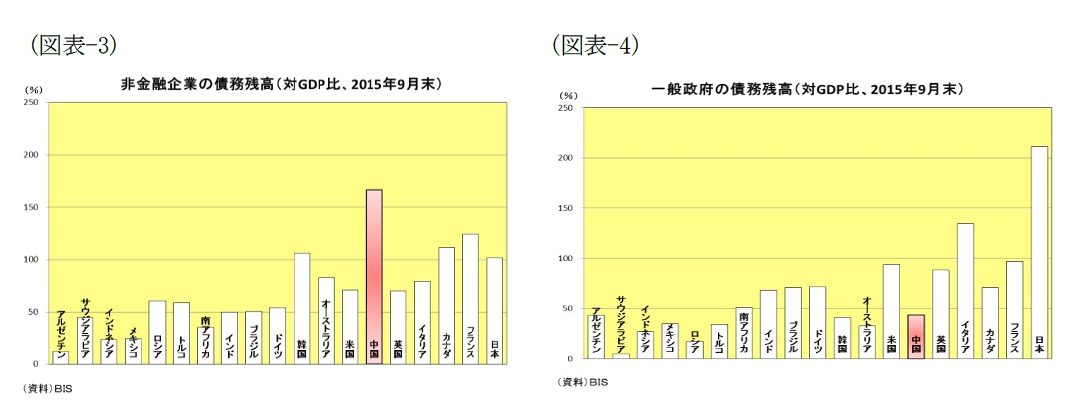 (図表-3)非金融企業の債務残高(対GDP比、2015年9月末)/(図表-4)一般政府の債務残高(対GDP比、2015年9月末)