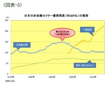 (図表-5)日本の非金融セクター債務残高(対GDP比)の推移