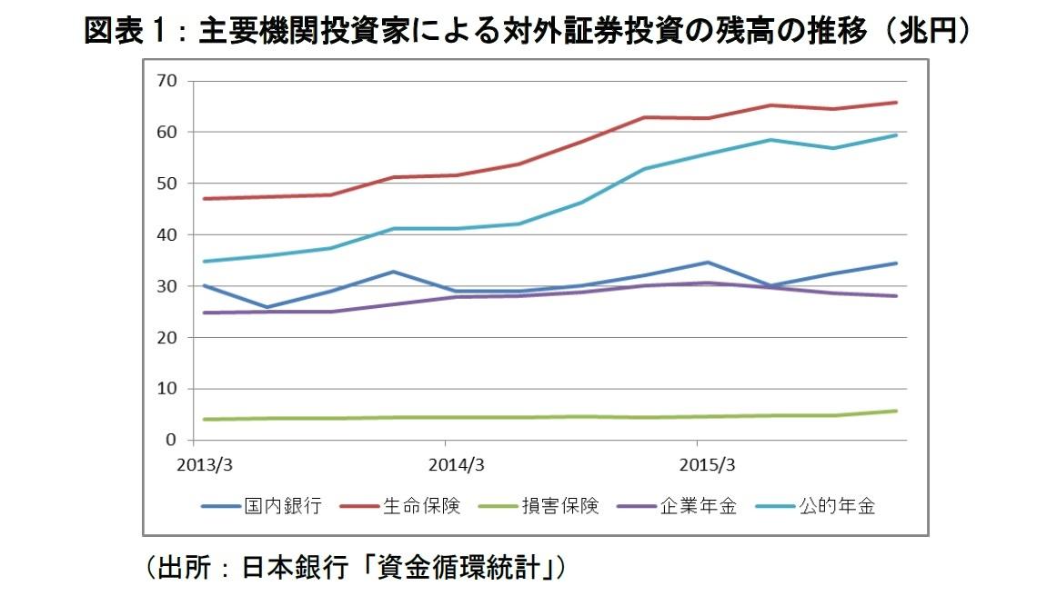 図表1:主要機関投資家による対外証券投資の残高の推移(兆円)