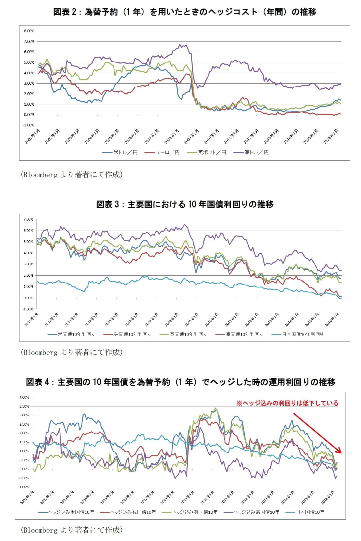 図表2:為替予約(1年)を用いたときのヘッジコスト(年間)の推移/図表3:主要国における10年国債利回りの推移/図表4:主要国の10年国債を為替予約(1年)でヘッジした時の運用利回りの推移
