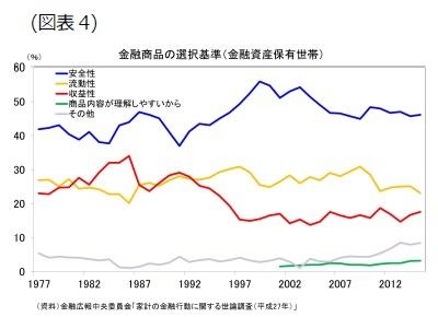 (図表4)金融商品の選択基準(金融資産保有世帯)