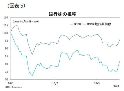 (図表5)銀行株の推移