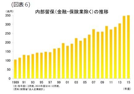 (図表6)内部留保(金融・保険業除く)の推移