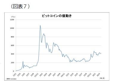(図表7)ビットコインの動き