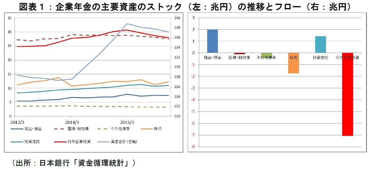 企業年金の主要資産のストック(左:兆円)の推移とフロー(右:兆円)