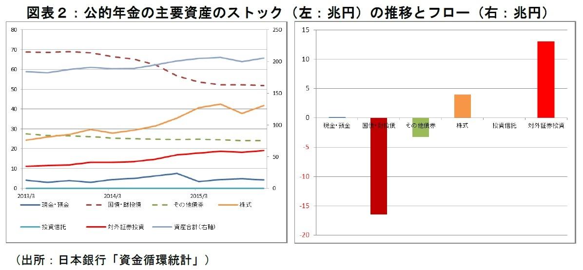 公的年金の主要資産のストック(左:兆円)の推移とフロー(右:兆円)