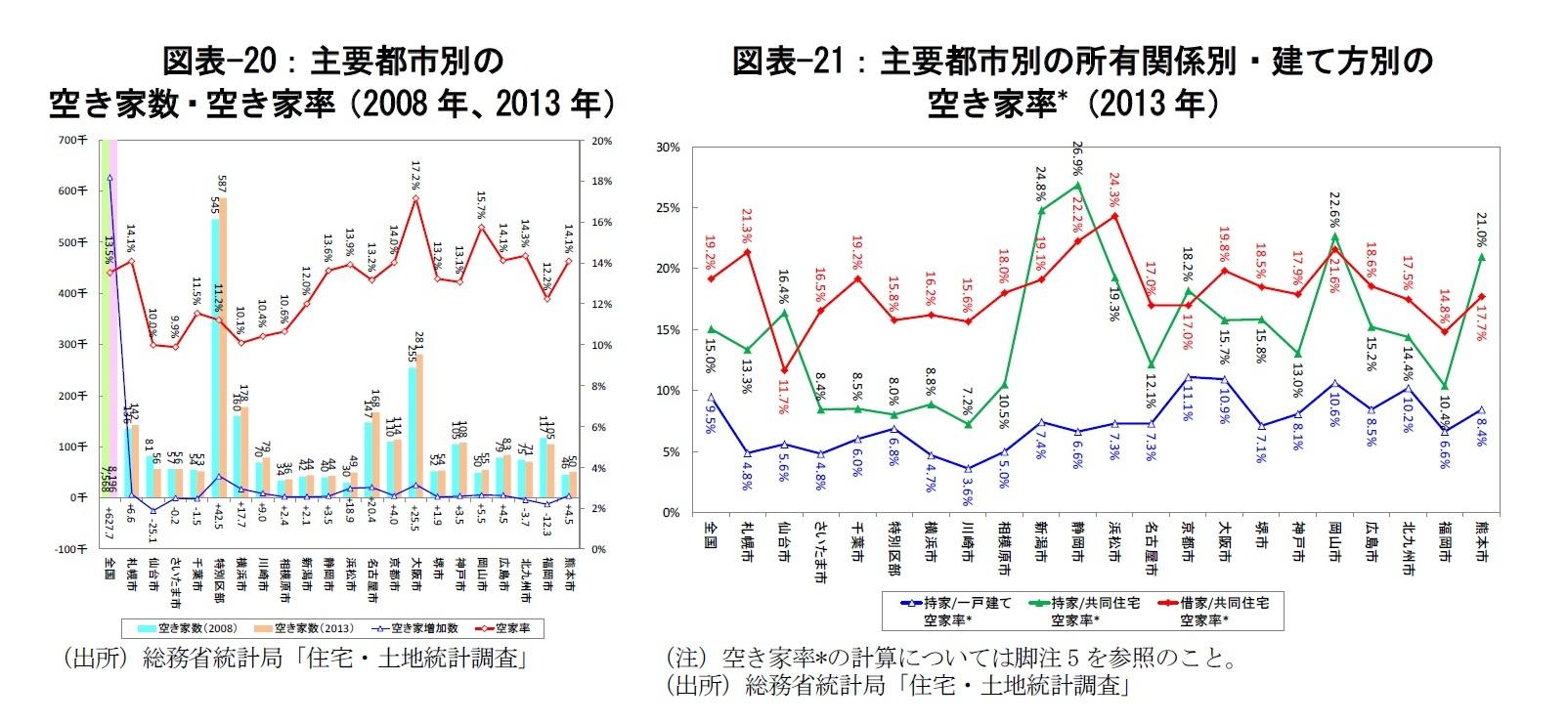 図表-20:主要都市別の空き家数・空き家率(2008年、2013年)/図表-21:主要都市別の所有関係別・建て方別の空き家率*(2013年)