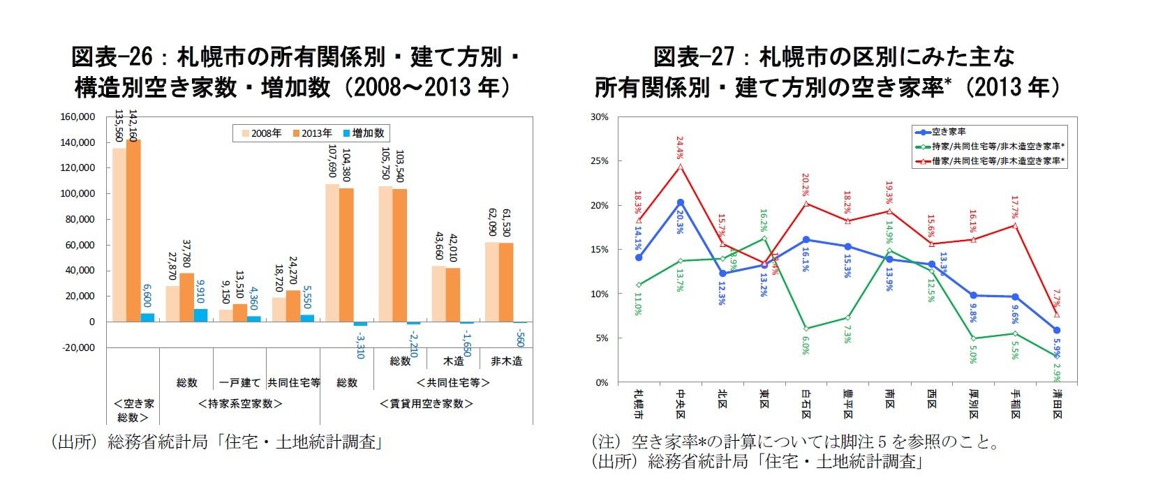 図表-26:札幌市の所有関係別・建て方別・構造別空き家数・増加数(2008~2013年)/図表-27:札幌市の区別にみた主な所有関係別・建て方別の空き家率*(2013年)