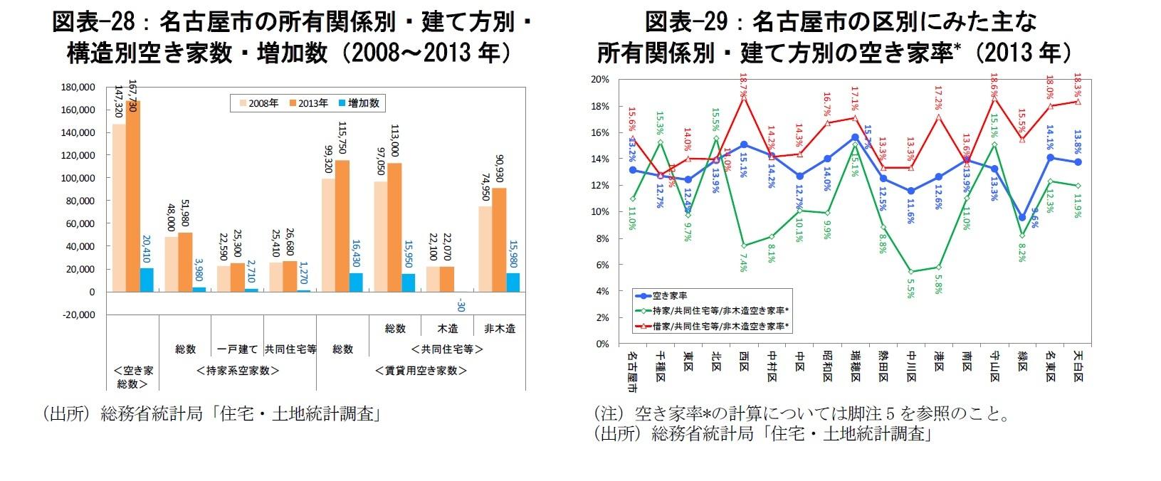 図表-28:名古屋市の所有関係別・建て方別・構造別空き家数・増加数(2008~2013年)/図表-29:名古屋市の区別にみた主な所有関係別・建て方別の空き家率*(2013年)
