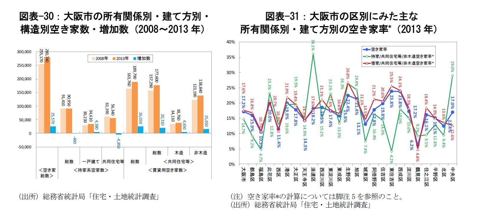 図表-30:大阪市の所有関係別・建て方別・構造別空き家数・増加数(2008~2013年)/図表-31:大阪市の区別にみた主な所有関係別・建て方別の空き家率*(2013年)