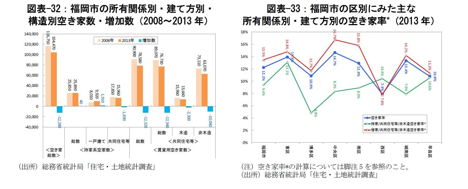 図表-32:福岡市の所有関係別・建て方別・構造別空き家数・増加数(2008~2013年)/図表-33:福岡市の区別にみた主な所有関係別・建て方別の空き家率*(2013年)