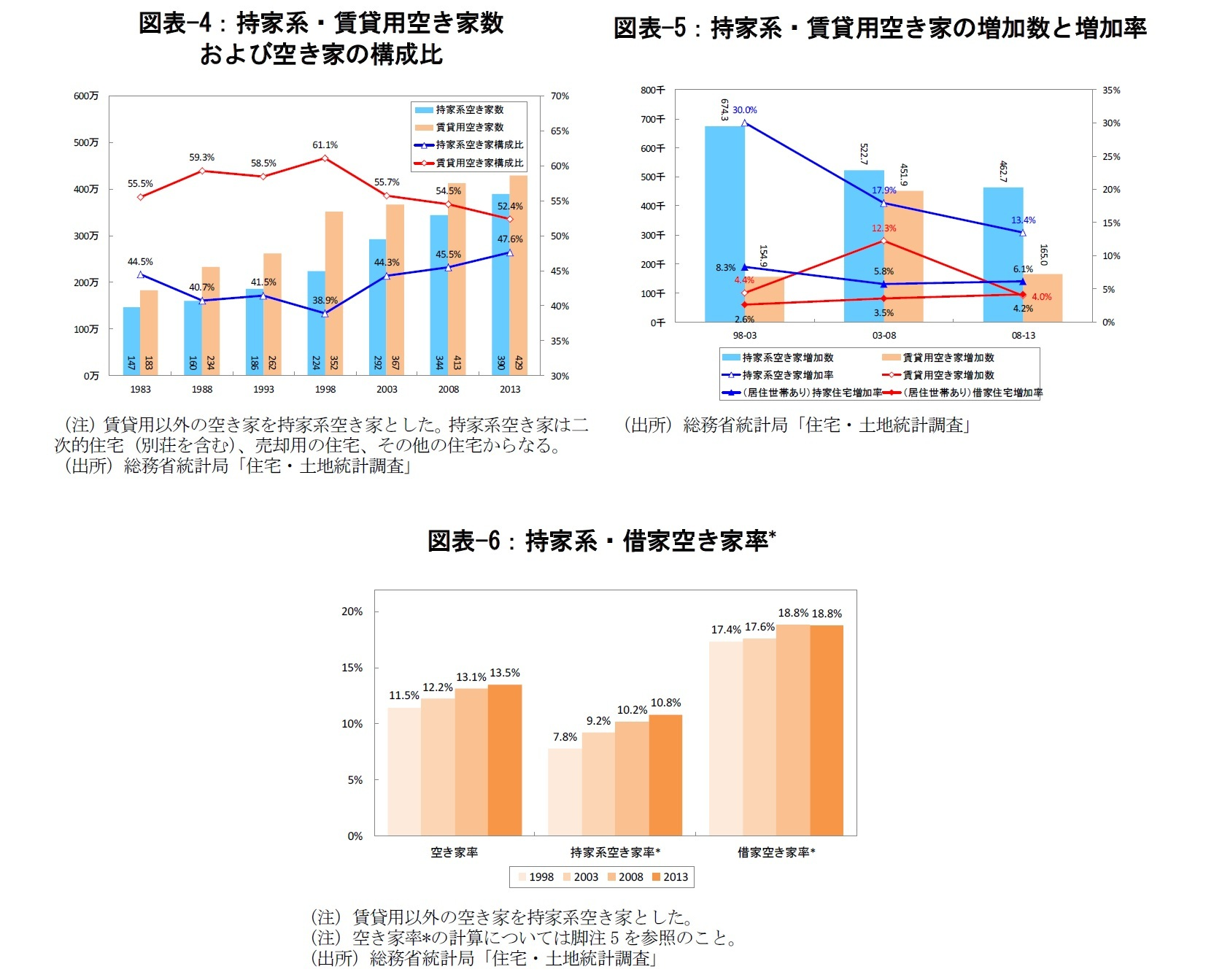 図表-4:持家系・賃貸用空き家数および空き家の構成比/図表-5:持家系・賃貸用空き家の増加数と増加率/図表-6:持家系・借家空き家率