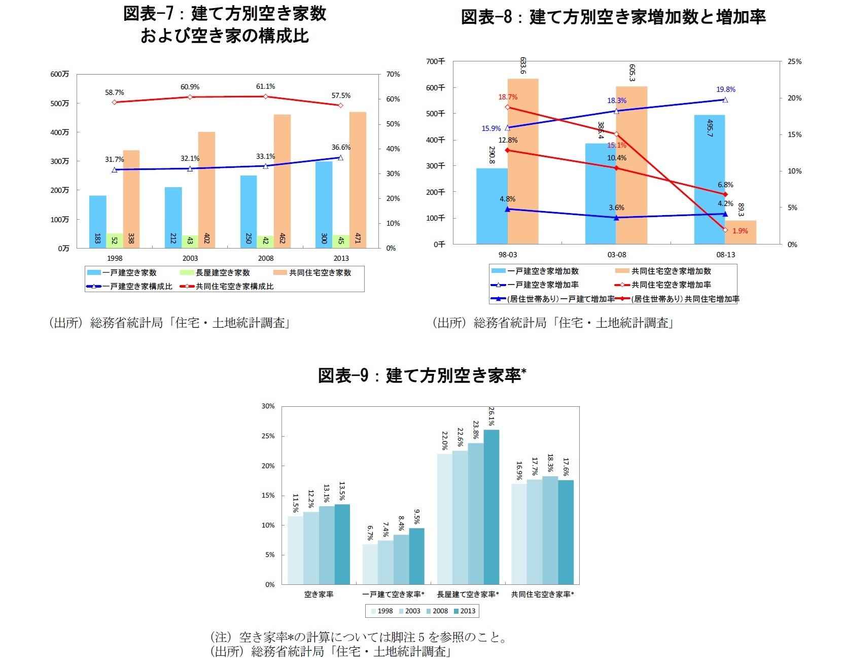 図表-7:建て方別空き家数および空き家の構成比/図表-8:建て方別空き家増加数と増加率/図表-9:建て方別空き家率
