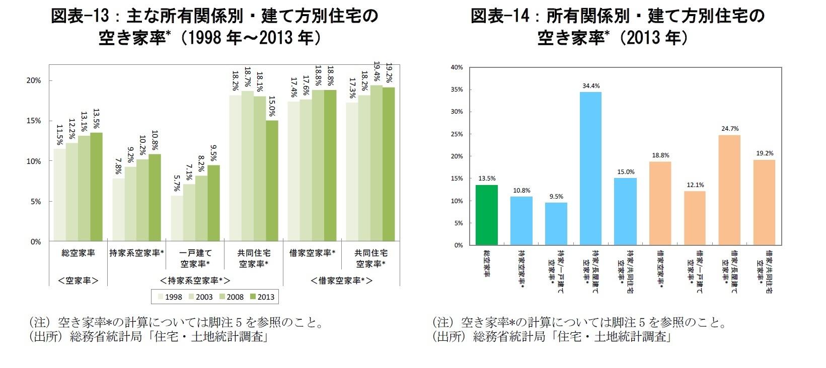 図表-13:主な所有関係別・建て方別住宅の空き家率*(1998年~2013年)/図表-14:所有関係別・建て方別住宅の空き家率*(2013年)