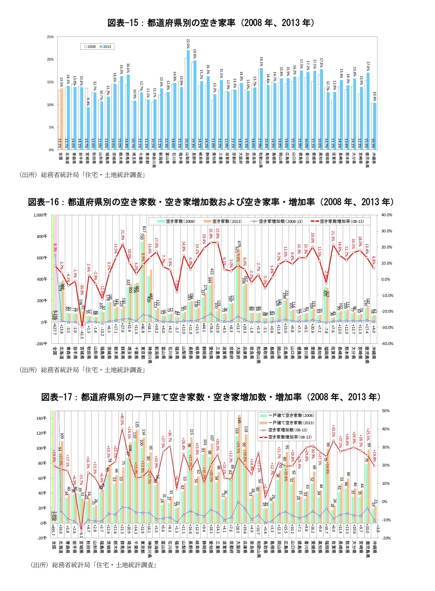 図表-15:都道府県別の空き家率(2008年、2013年)/図表-16:都道府県別の空き家数・空き家増加数および空き家率・増加率(2008年、2013年)/図表-17:都道府県別の一戸建て空き家数・空き家増加数・増加率(2008年、2013年)