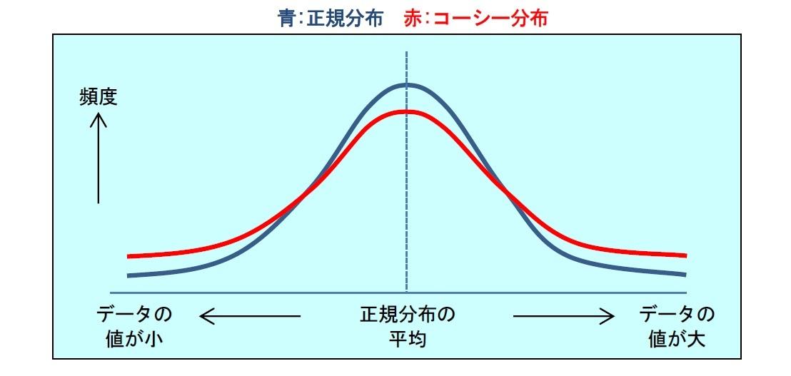 正規分布/コーシー分布図