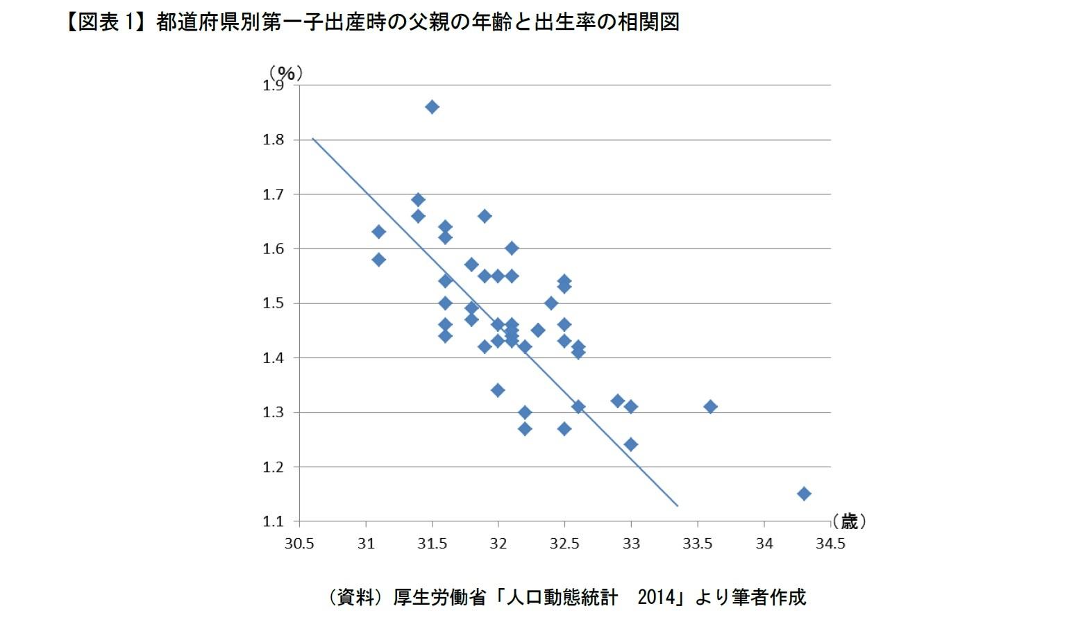 【図表1】都道府県別第一子出産時の父親の年齢と出生率の相関図