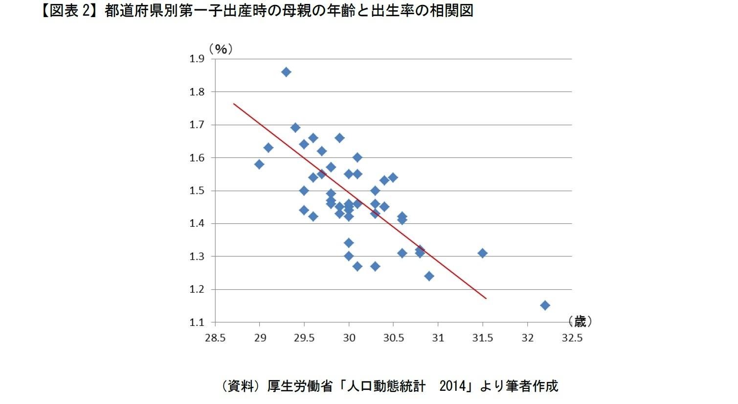 【図表2】都道府県別第一子出産時の母親の年齢と出生率の相関図