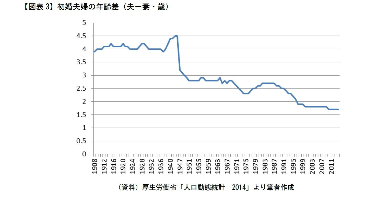 【図表3】初婚夫婦の年齢差(夫-妻・歳)