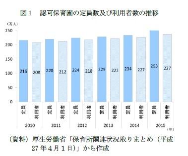 図1 認可保育園の定員数及び利用者数の推移
