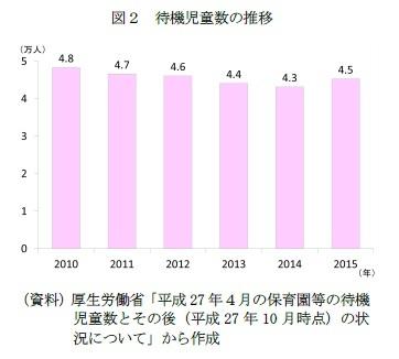 図2 待機児童数の推移