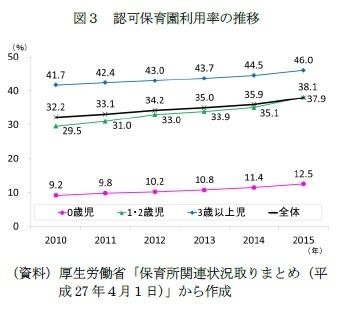 図3 認可保育園利用率の推移