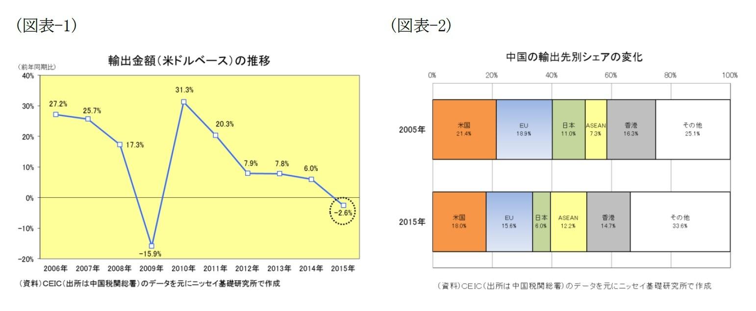 (図表-1)輸出金額(米ドルベース)の推移/(図表-2)中国の輸出先別シェアの変化