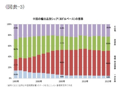 (図表-3)中国の輸出先別(米ドルベース)の推移