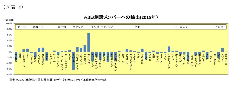 (図表-4)AIIB創設メンバーへの輸出(2015年)