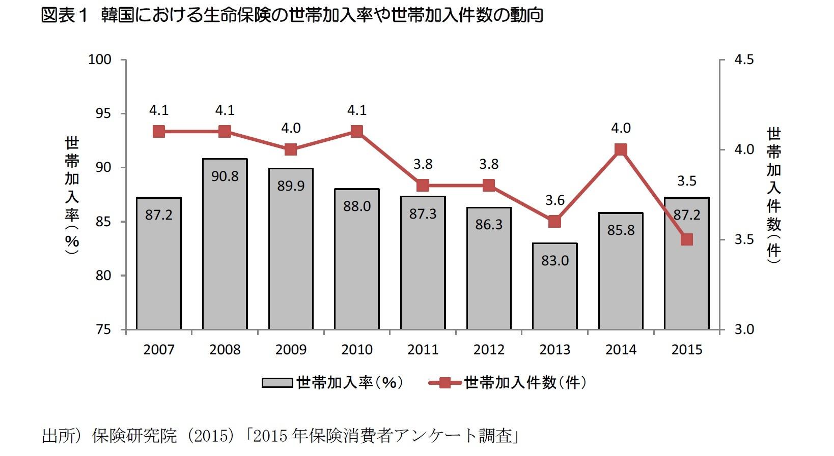 図表1 韓国における生命保険の世帯加入率や世帯加入件数の動向