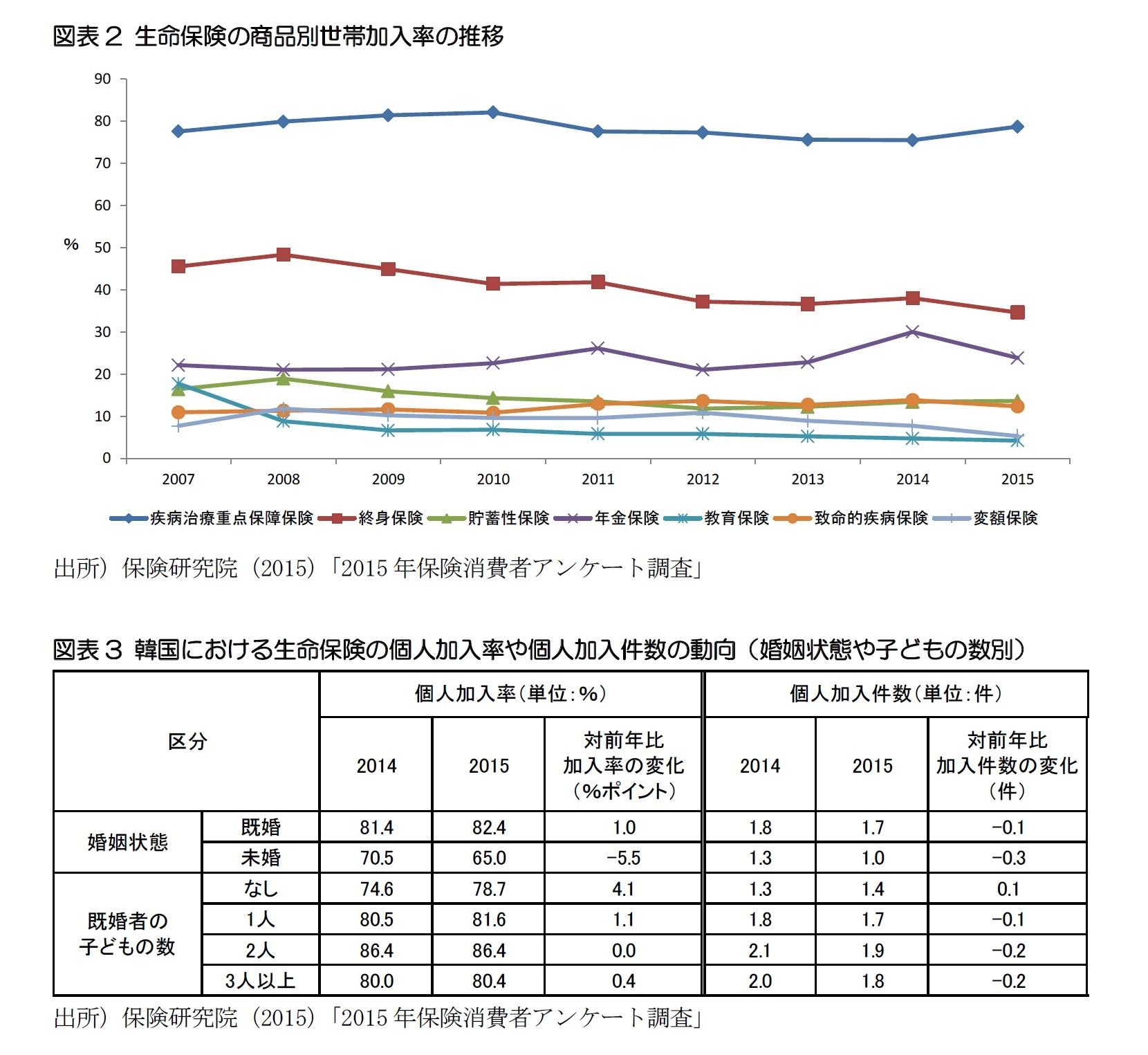 図表2 生命保険の商品別世帯加入率の推移/図表3 韓国における生命保険の個人加入率や個人加入件数の動向(婚姻状態や子どもの数別)