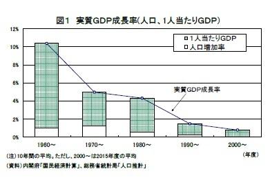 図1 実質GDP成長率(人口、1人当たりGDP)