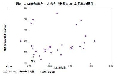 図2 人口増加率と一人当たり実質GDP成長率の関係