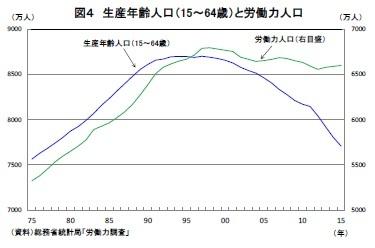 図4 生産年齢人口(15~64歳)と労働力人口